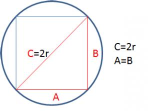 Cómo sacar el perímetro de un cuadrado